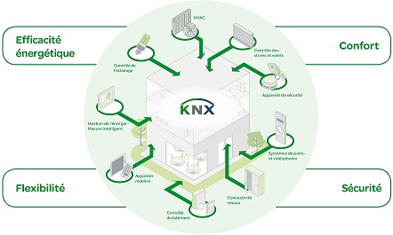 KNX_Update_buillding_control_FR50pc
