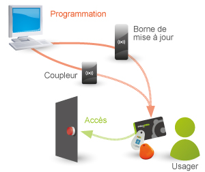 controle-acces-reseau-AUNET